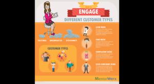 customer psychology 101